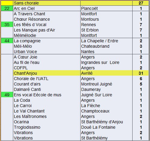 01-recensement-chorales-2016a