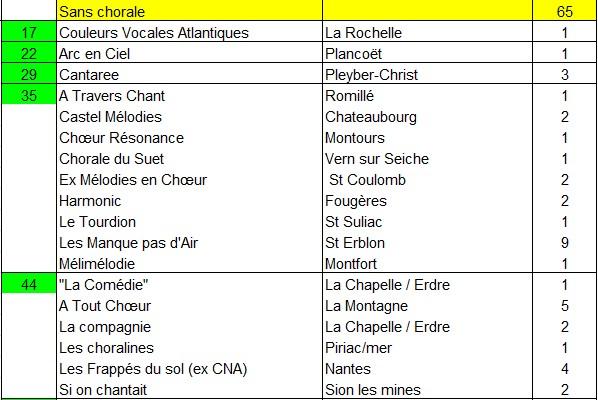 recensement chorales 2015a