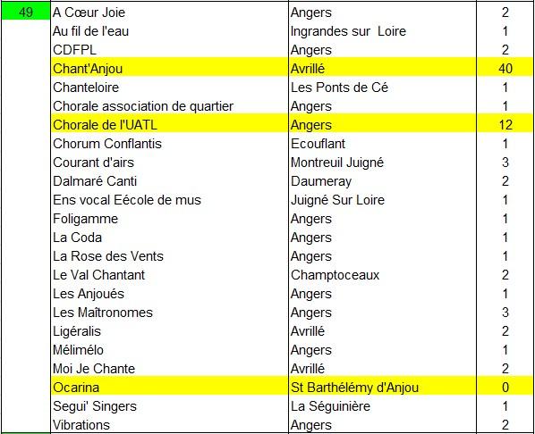 recensement chorales 2015b